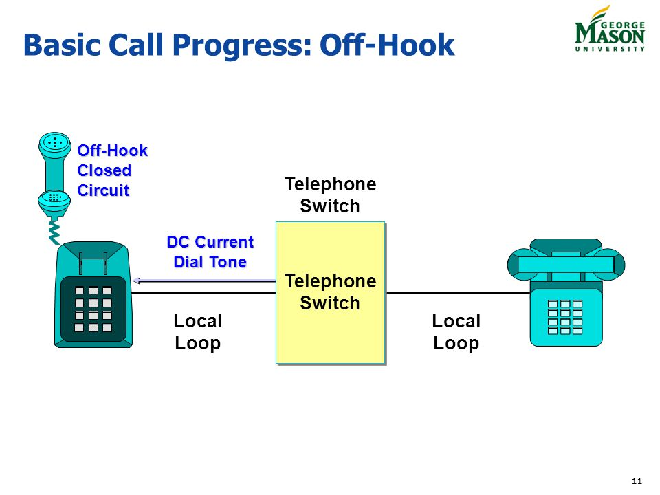Basic+Call+Progress%3A+Off Hook tcom 590 comprehensive voice over ip george mason university  at creativeand.co