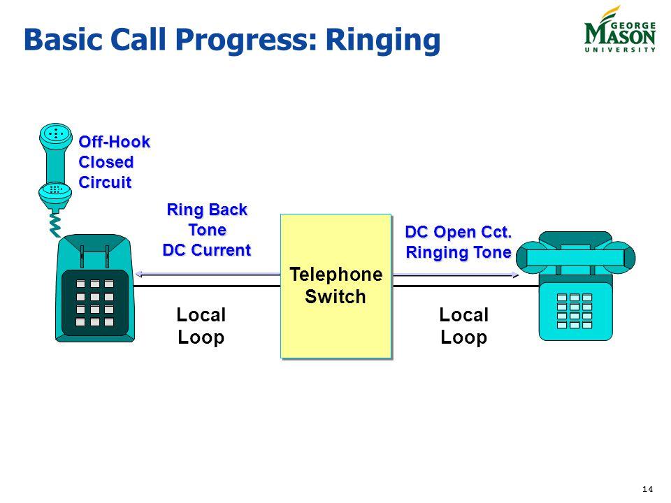 Basic Call Progress: Ringing