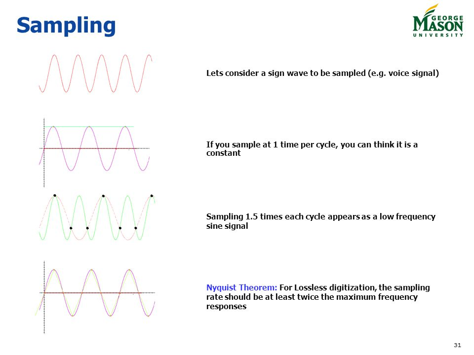 Sampling Lets consider a sign wave to be sampled (e.g. voice signal)