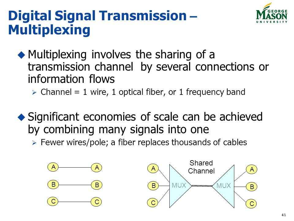 Digital Signal Transmission – Multiplexing