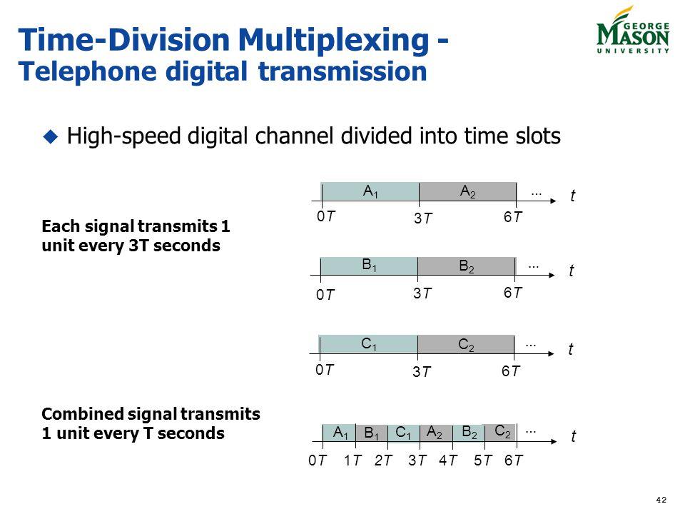 Time-Division Multiplexing - Telephone digital transmission