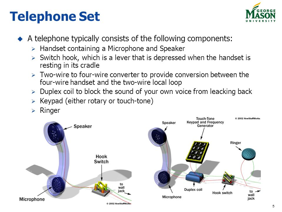 Telephone Set A telephone typically consists of the following components: Handset containing a Microphone and Speaker.