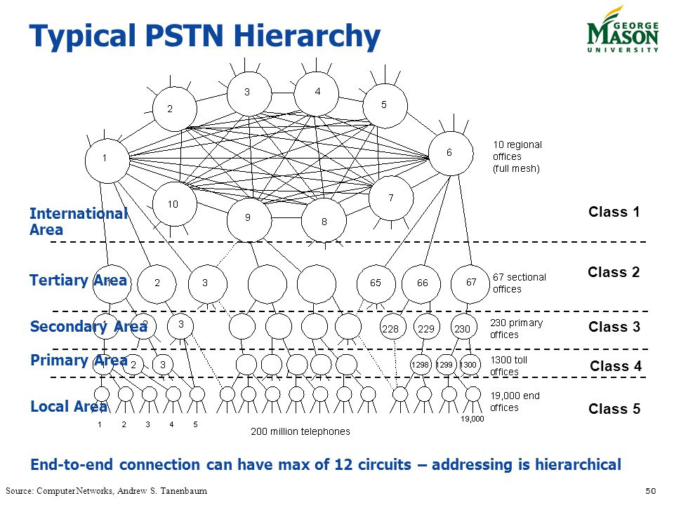 Typical PSTN Hierarchy