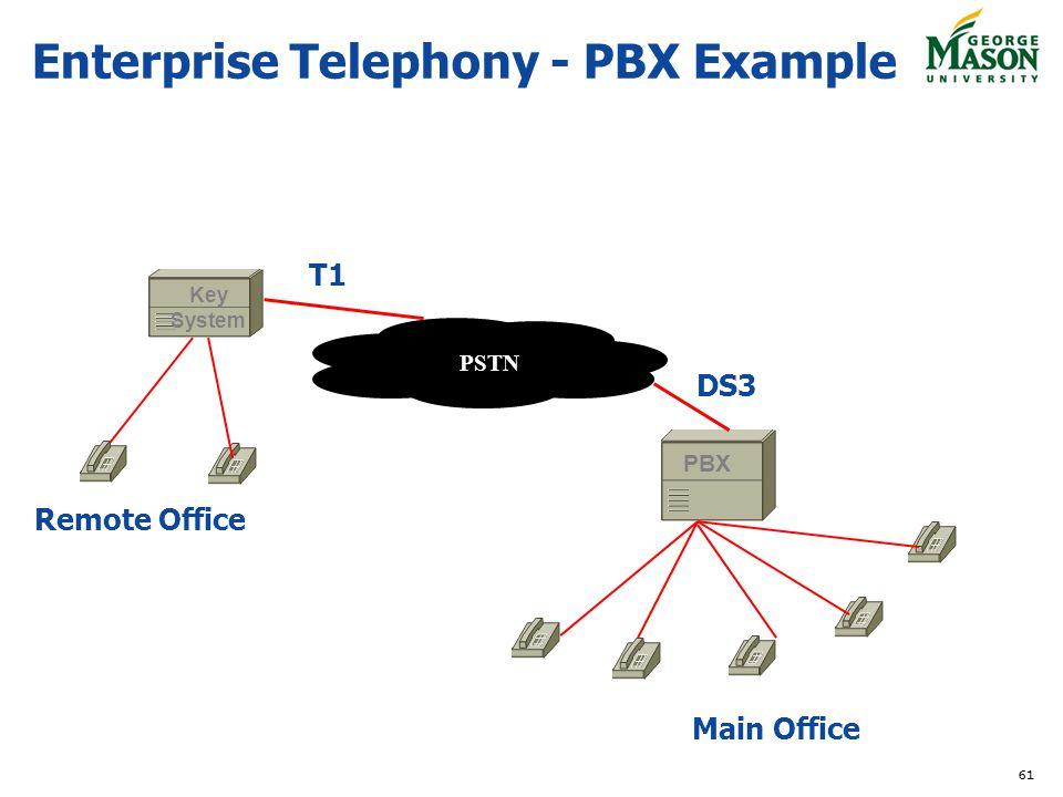 Enterprise Telephony - PBX Example