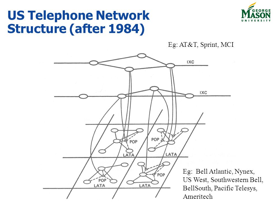 US Telephone Network Structure (after 1984)