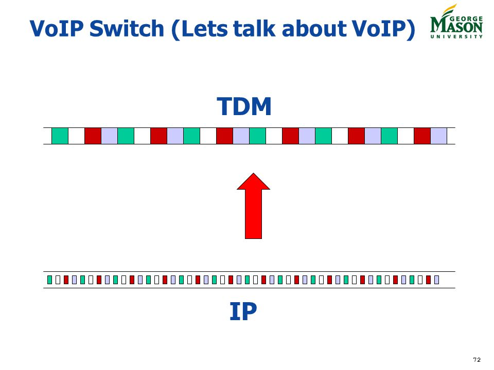 VoIP Switch (Lets talk about VoIP)