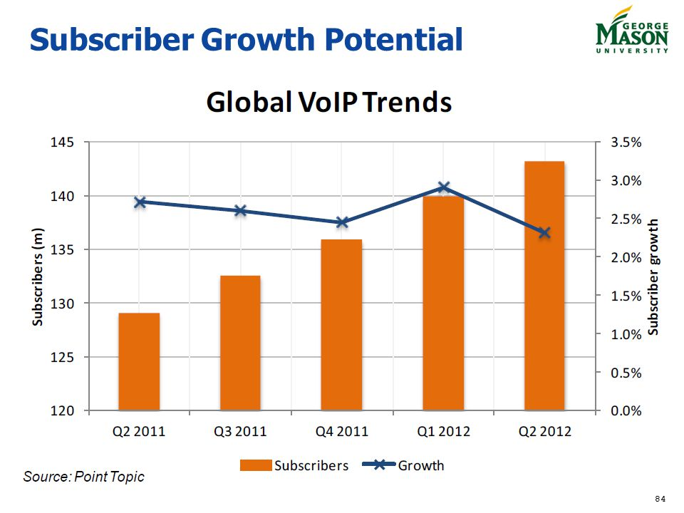 Subscriber Growth Potential