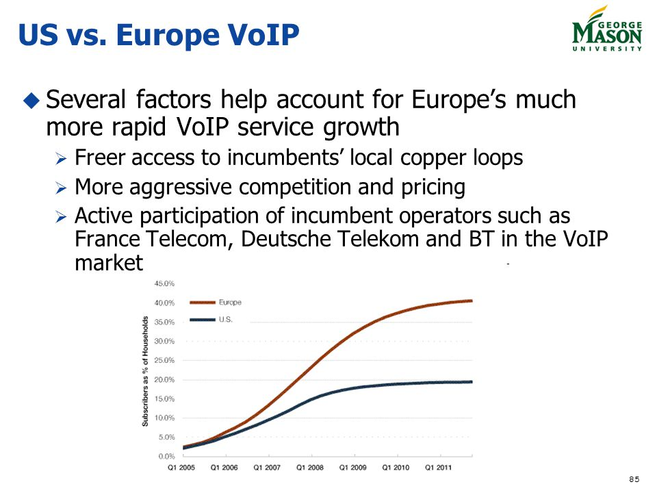 US vs. Europe VoIP Several factors help account for Europe's much more rapid VoIP service growth. Freer access to incumbents' local copper loops.