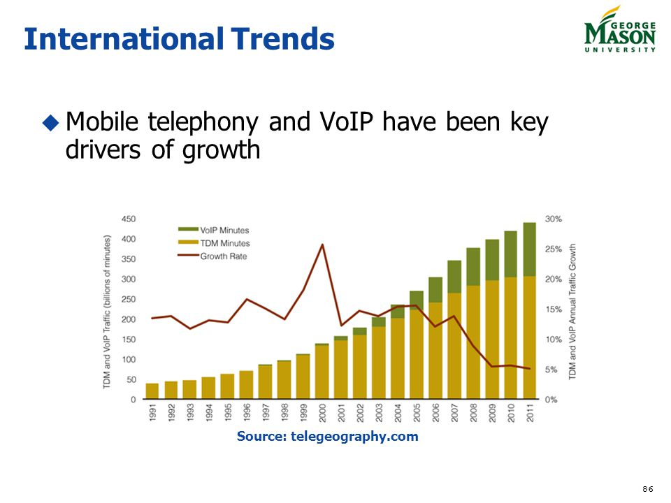 International Trends Mobile telephony and VoIP have been key drivers of growth.
