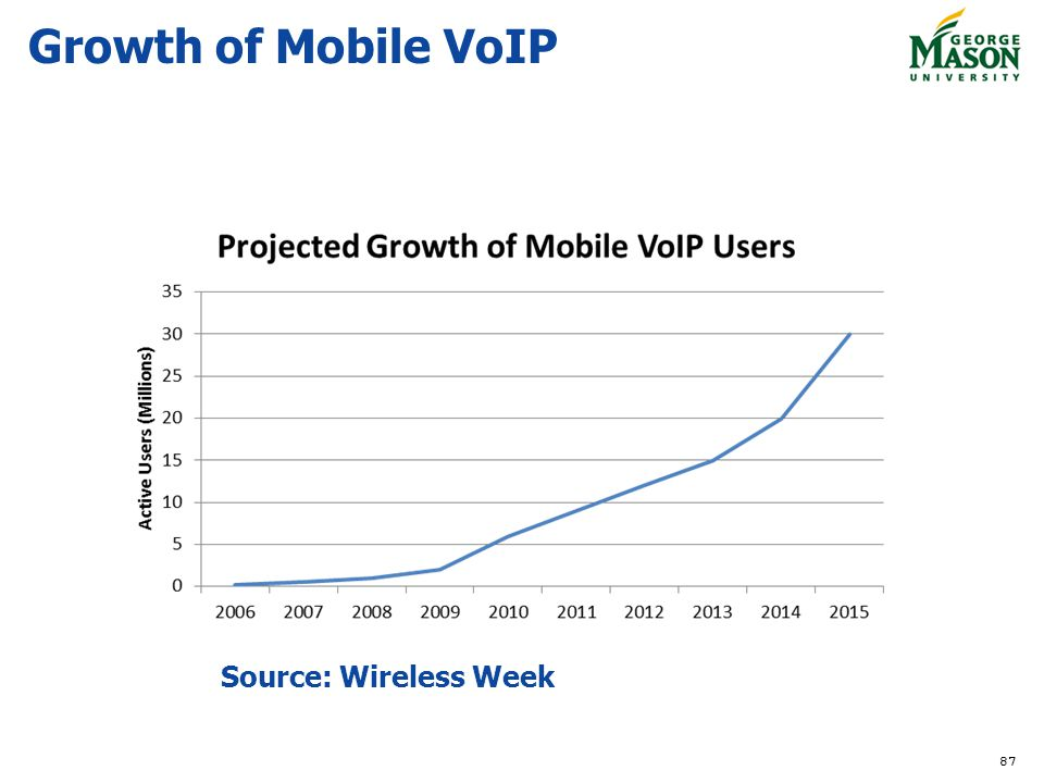 Growth of Mobile VoIP Source: Wireless Week