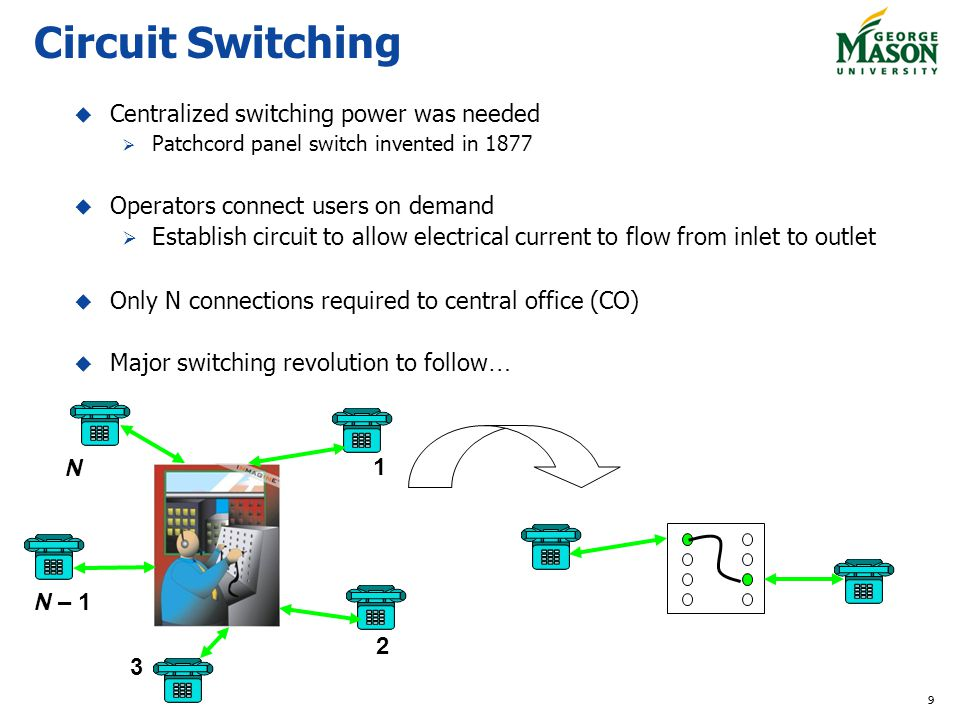 Circuit Switching Centralized switching power was needed