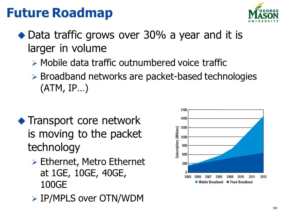 Future Roadmap Data traffic grows over 30% a year and it is larger in volume. Mobile data traffic outnumbered voice traffic.