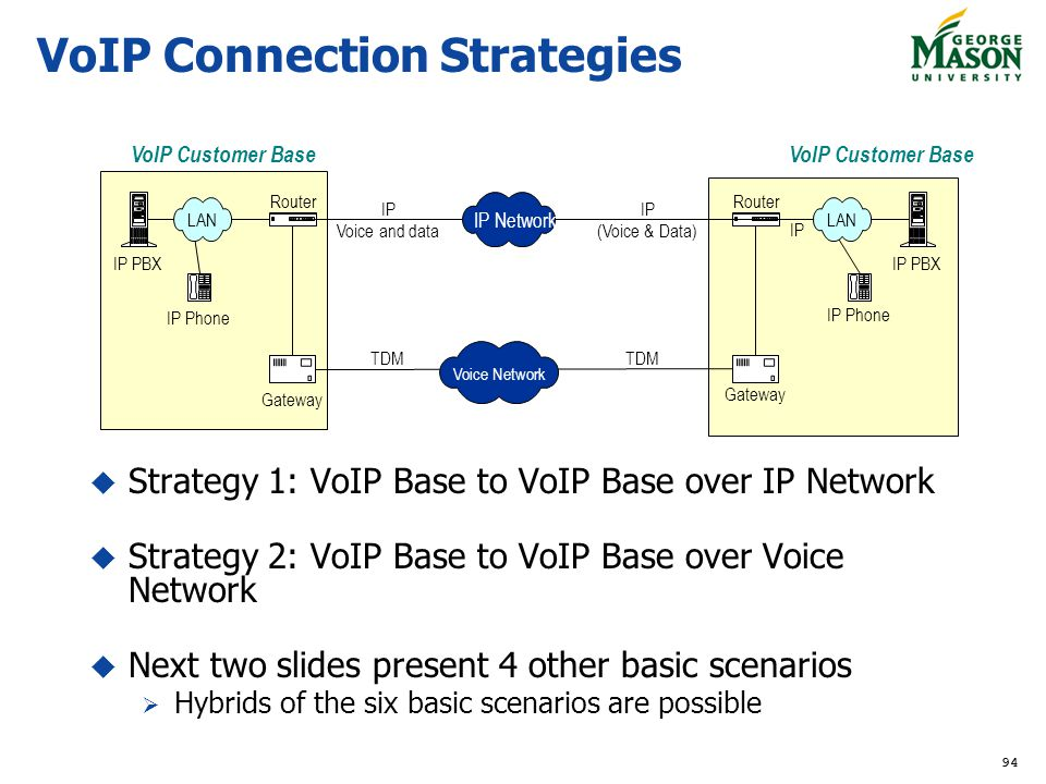 VoIP Connection Strategies