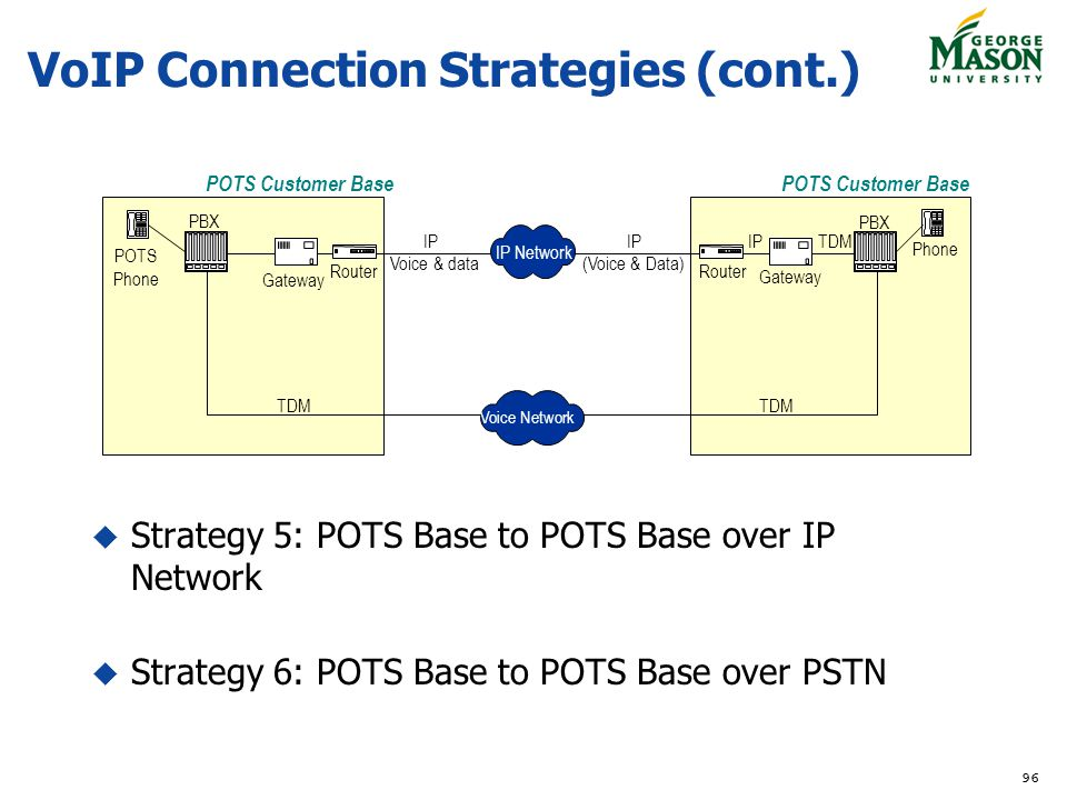 VoIP Connection Strategies (cont.)