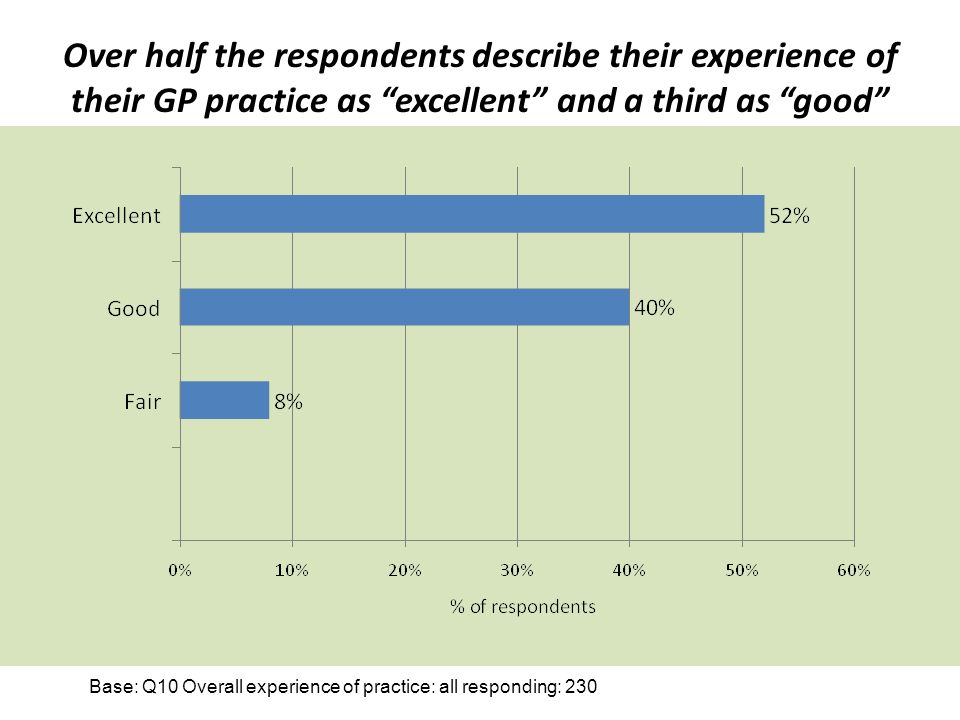 Over half the respondents describe their experience of their GP practice as excellent and a third as good