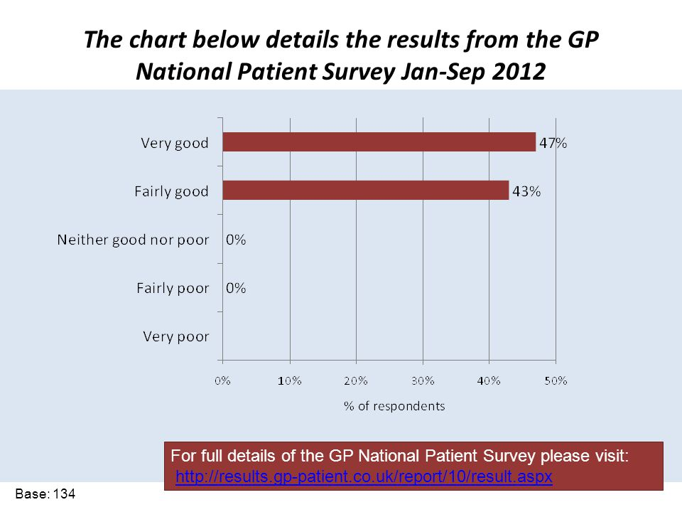 The chart below details the results from the GP National Patient Survey Jan-Sep 2012