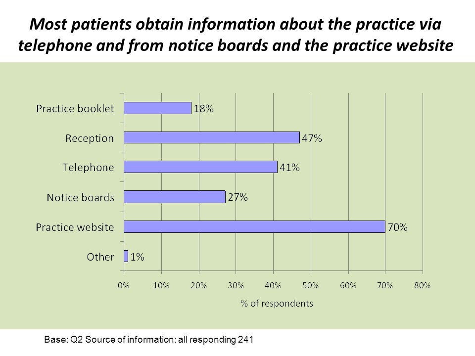 Most patients obtain information about the practice via telephone and from notice boards and the practice website