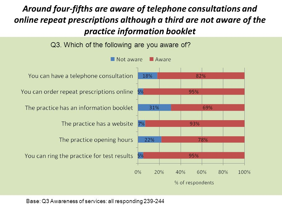Around four-fifths are aware of telephone consultations and online repeat prescriptions although a third are not aware of the practice information booklet