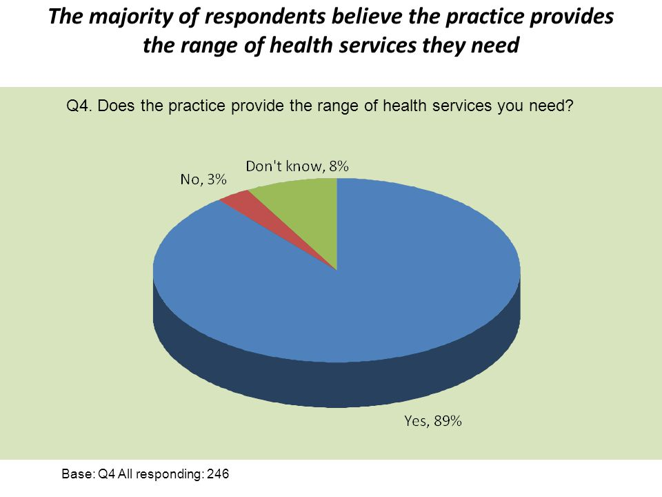 The majority of respondents believe the practice provides the range of health services they need