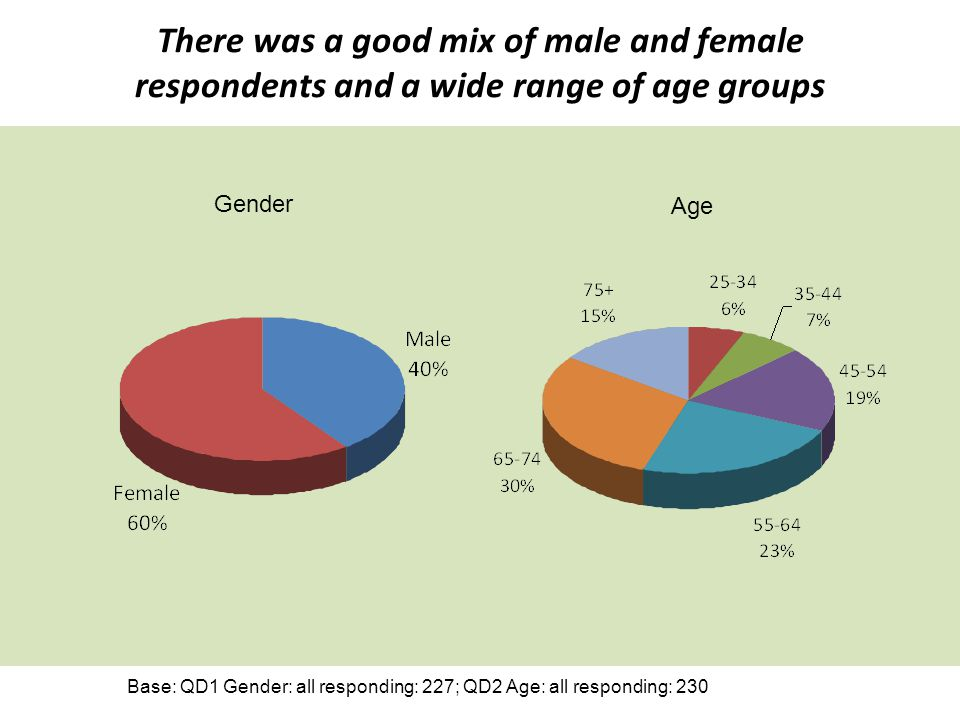 There was a good mix of male and female respondents and a wide range of age groups