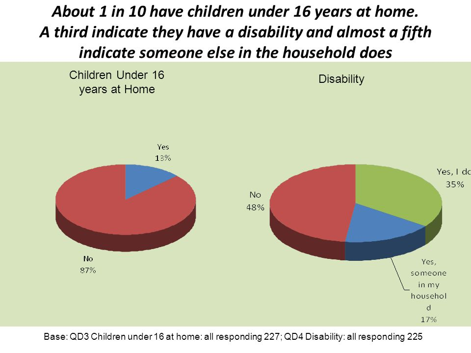 Children Under 16 years at Home
