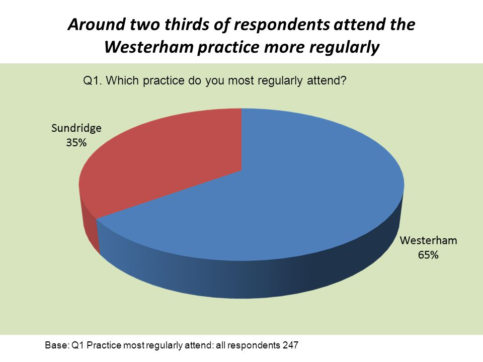 Around two thirds of respondents attend the Westerham practice more regularly