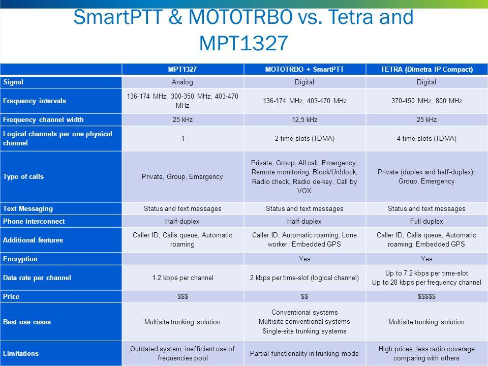 SmartPTT & MOTOTRBO vs. Tetra and MPT1327