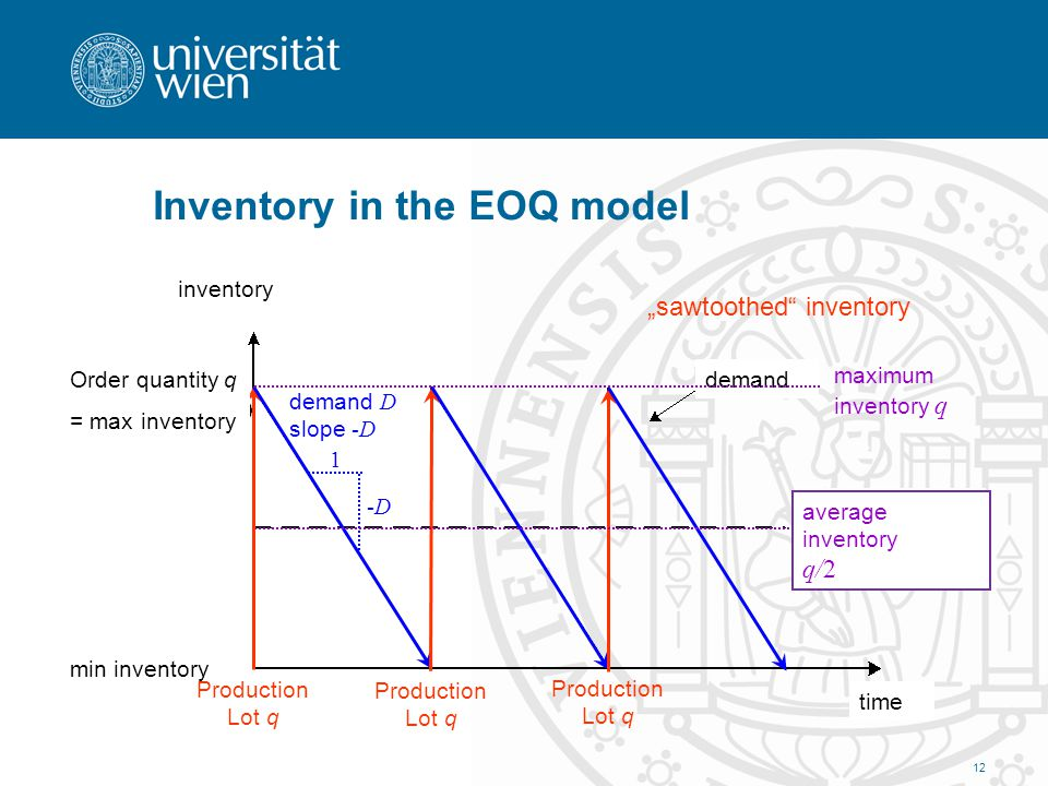 Inventory in the EOQ model