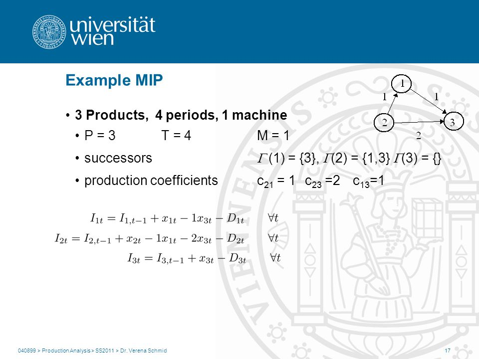 Example MIP 3 Products, 4 periods, 1 machine P = 3 T = 4 M = 1