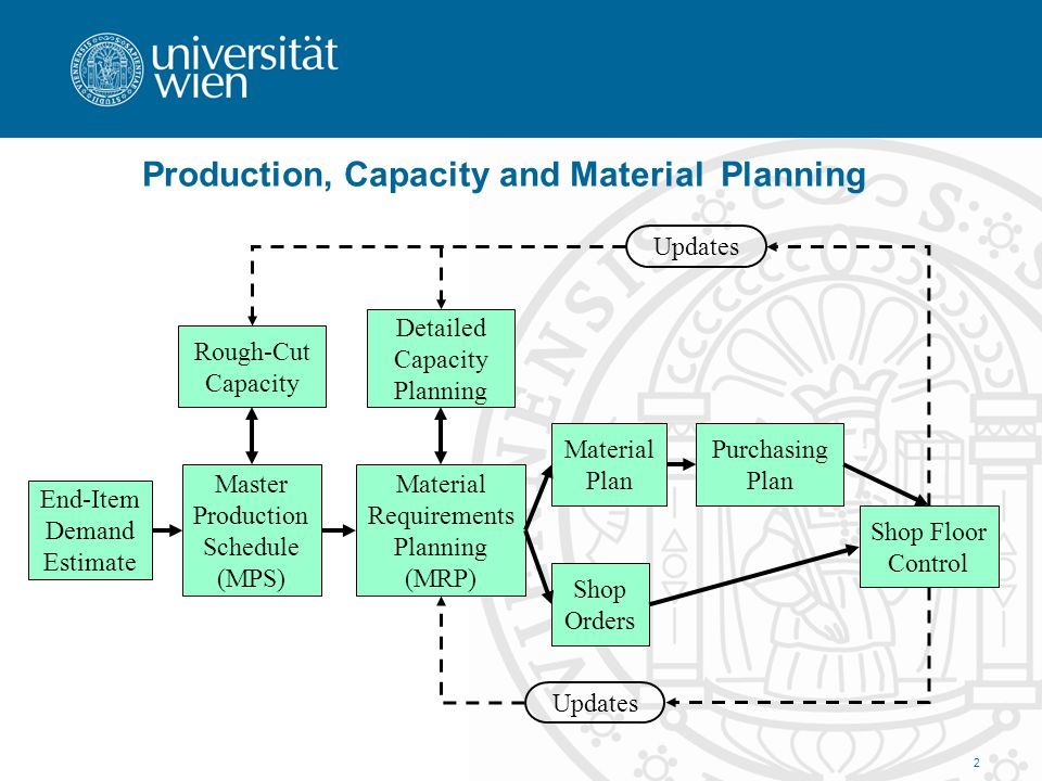 Production, Capacity and Material Planning