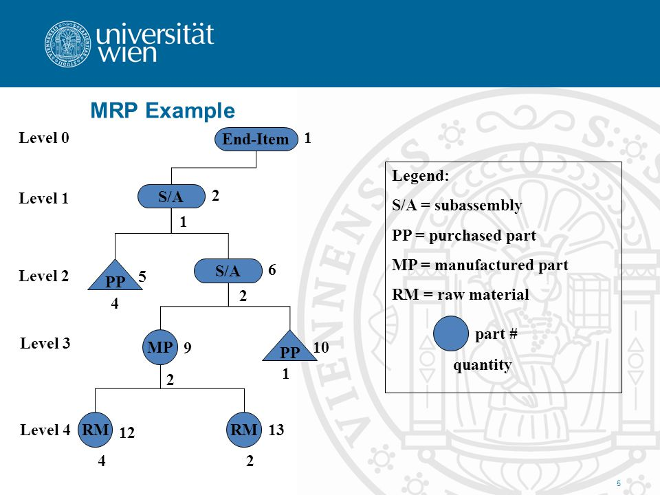 MRP Example Level 0 End-Item 1 Legend: S/A = subassembly