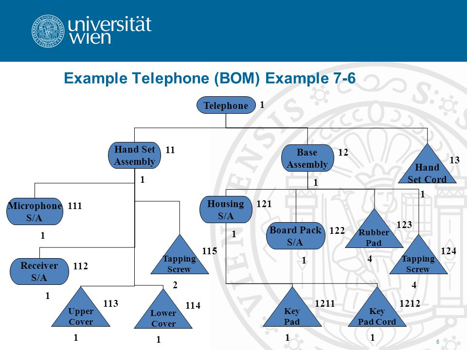 Example Telephone (BOM) Example 7-6