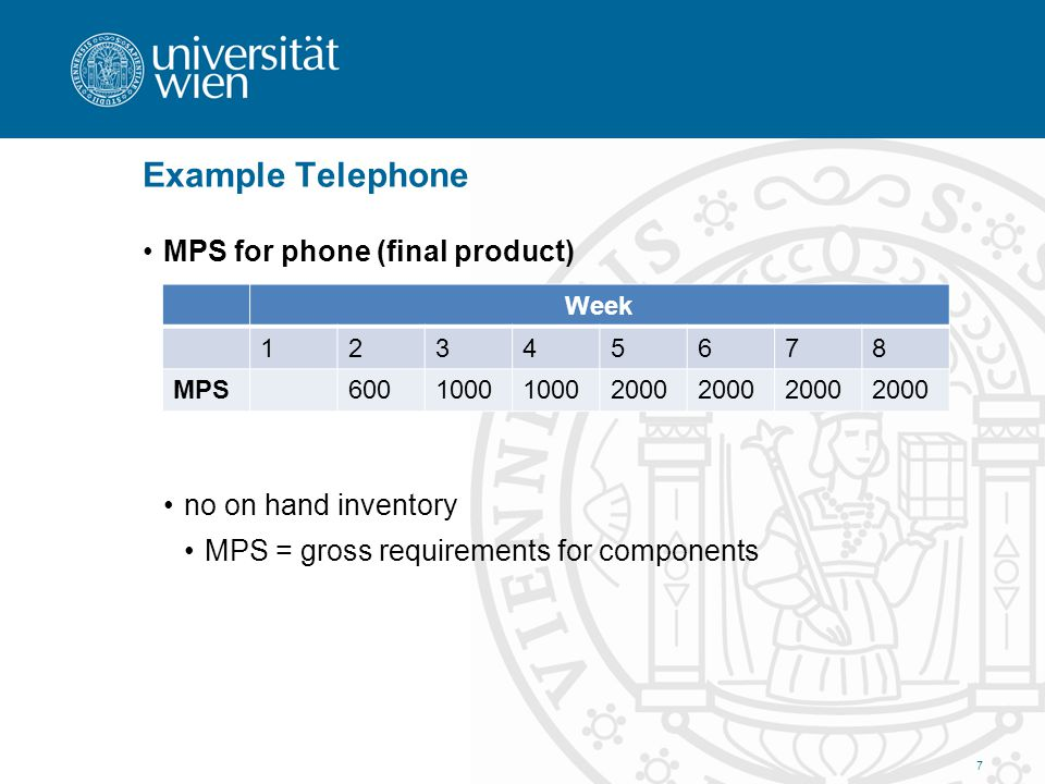 Example Telephone MPS for phone (final product) no on hand inventory