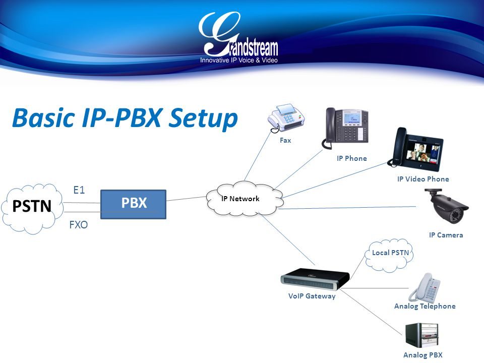 Basic IP-PBX Setup PSTN PBX E1 FXO Fax IP Phone IP Video Phone