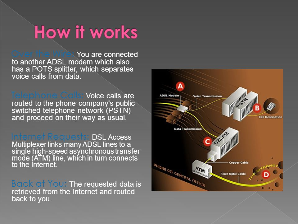 How it works Over the Wire: You are connected to another ADSL modem which also has a POTS splitter, which separates voice calls from data.