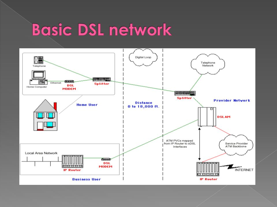 Basic DSL network