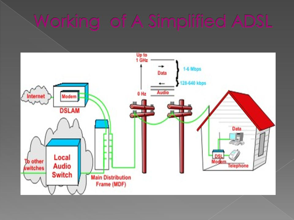 Working of A Simplified ADSL