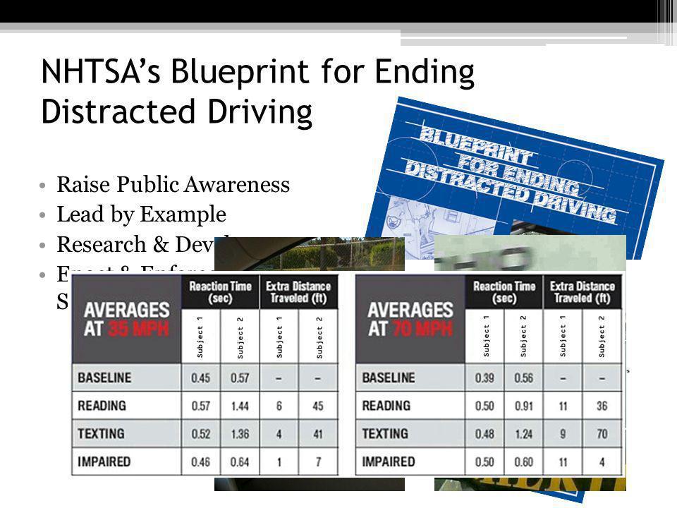 NHTSA's Blueprint for Ending Distracted Driving