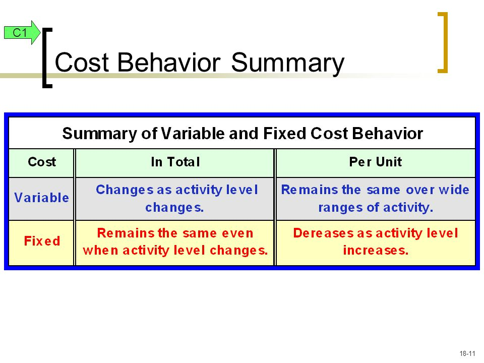 Cost Behavior Summary C1