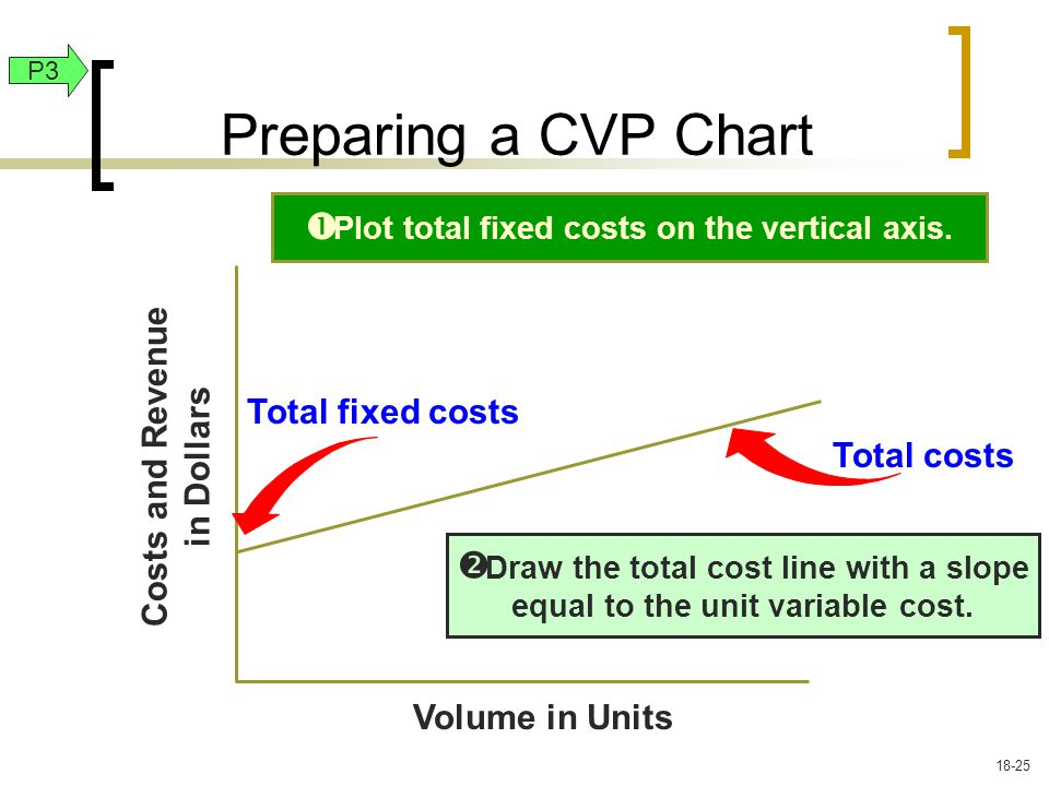 Plot total fixed costs on the vertical axis.