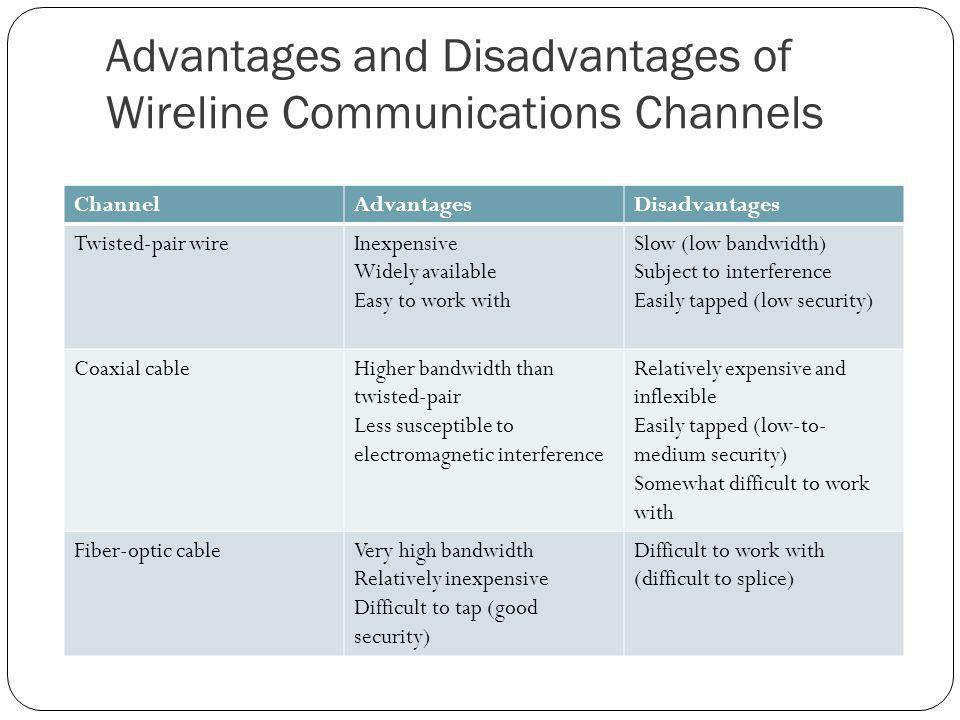 Advantages and Disadvantages of Wireline Communications Channels