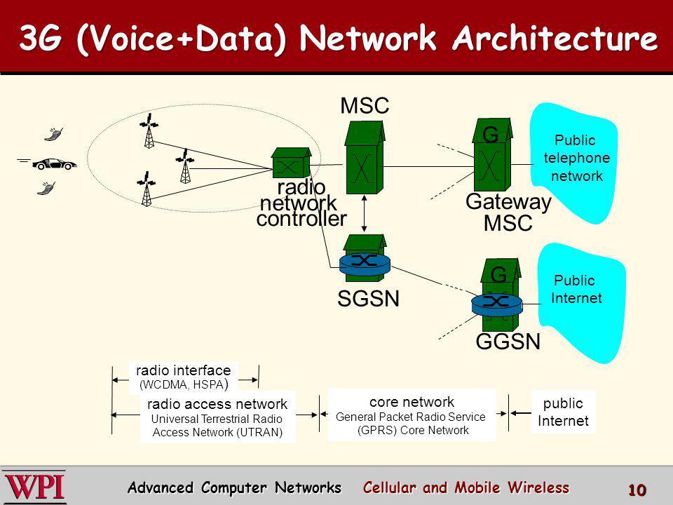 3G (Voice+Data) Network Architecture