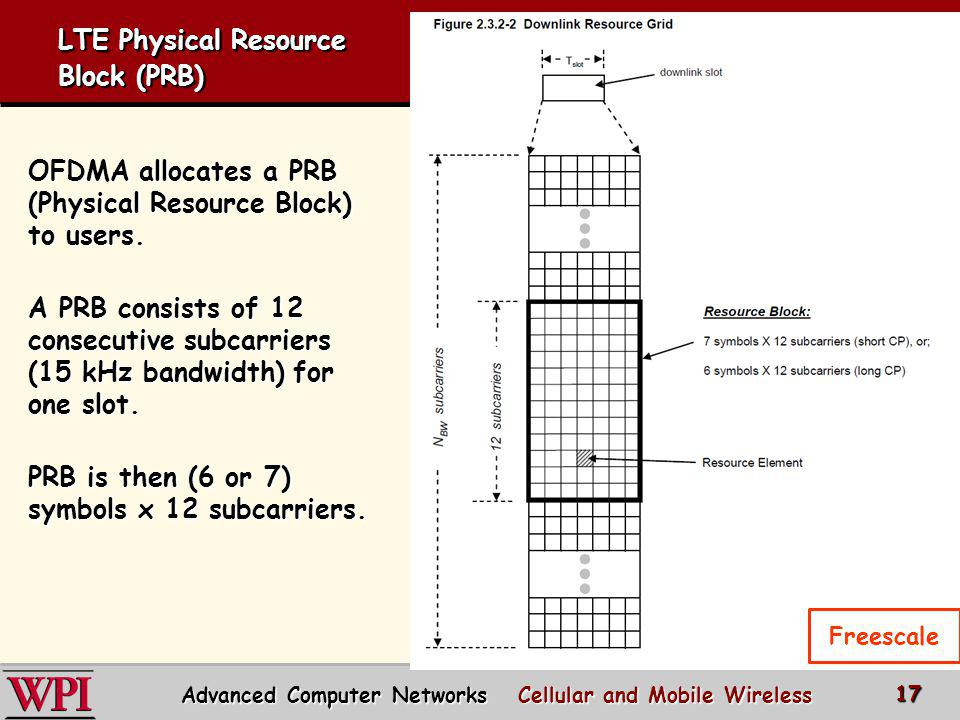 LTE Physical Resource Block (PRB)