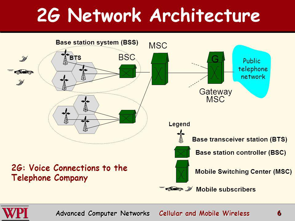 2G Network Architecture Base station system (BSS)