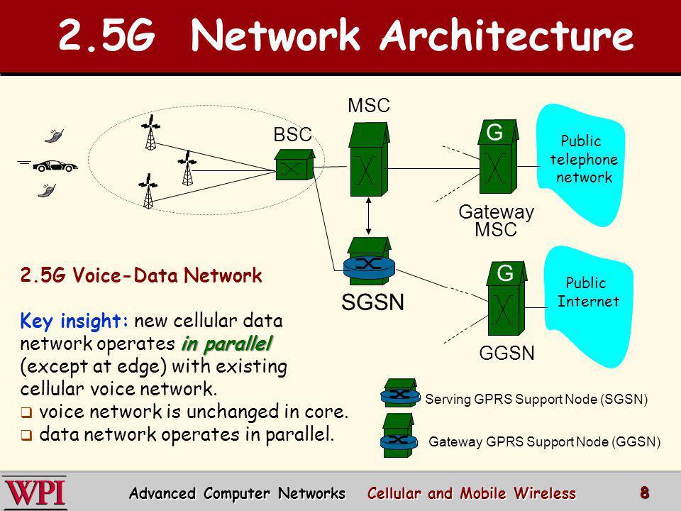 2.5G Network Architecture