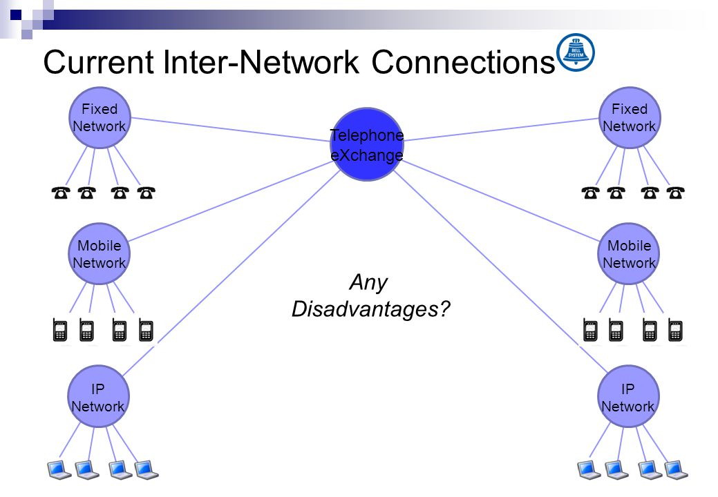 Current Inter-Network Connections