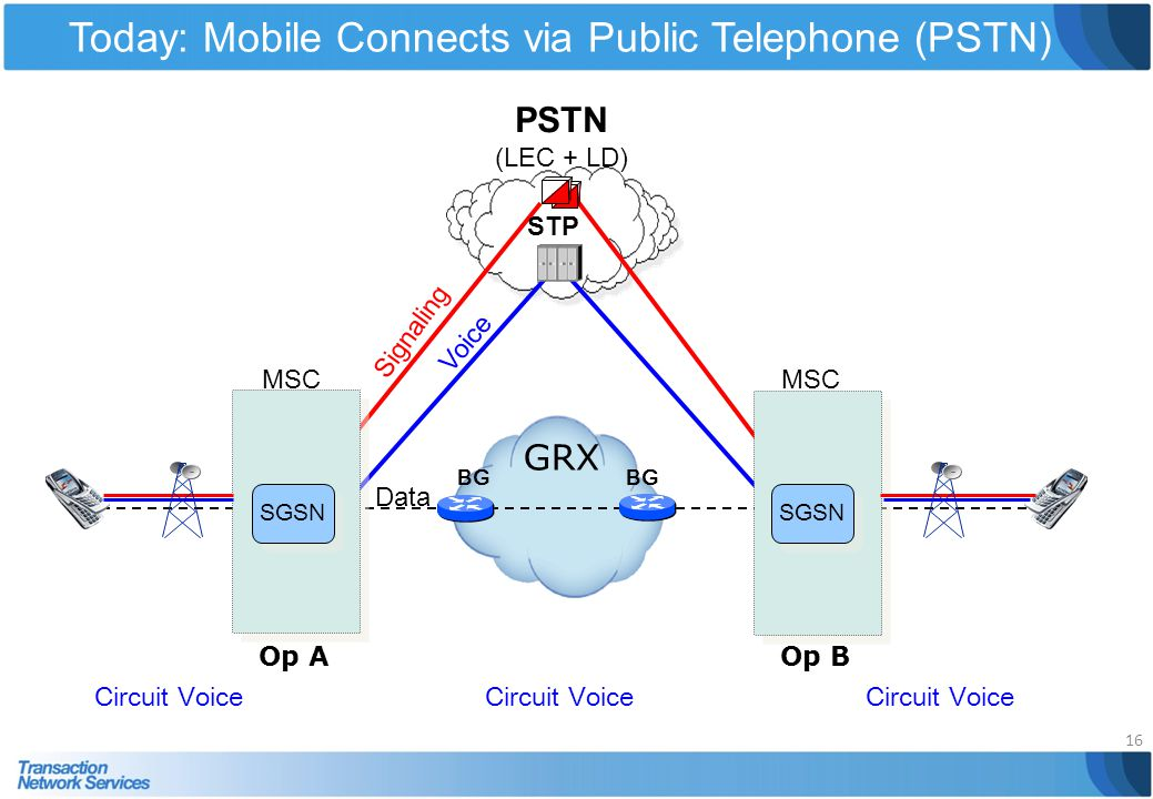Today: Mobile Connects via Public Telephone (PSTN)