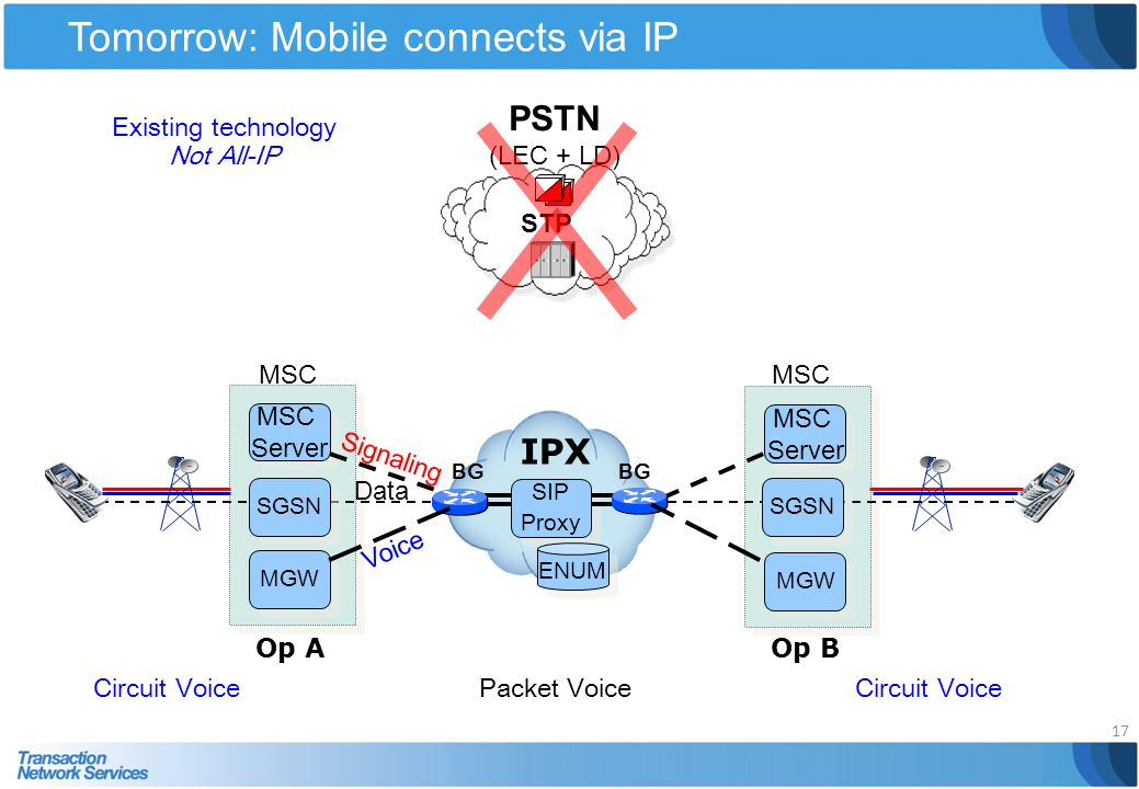 Tomorrow: Mobile connects via IP