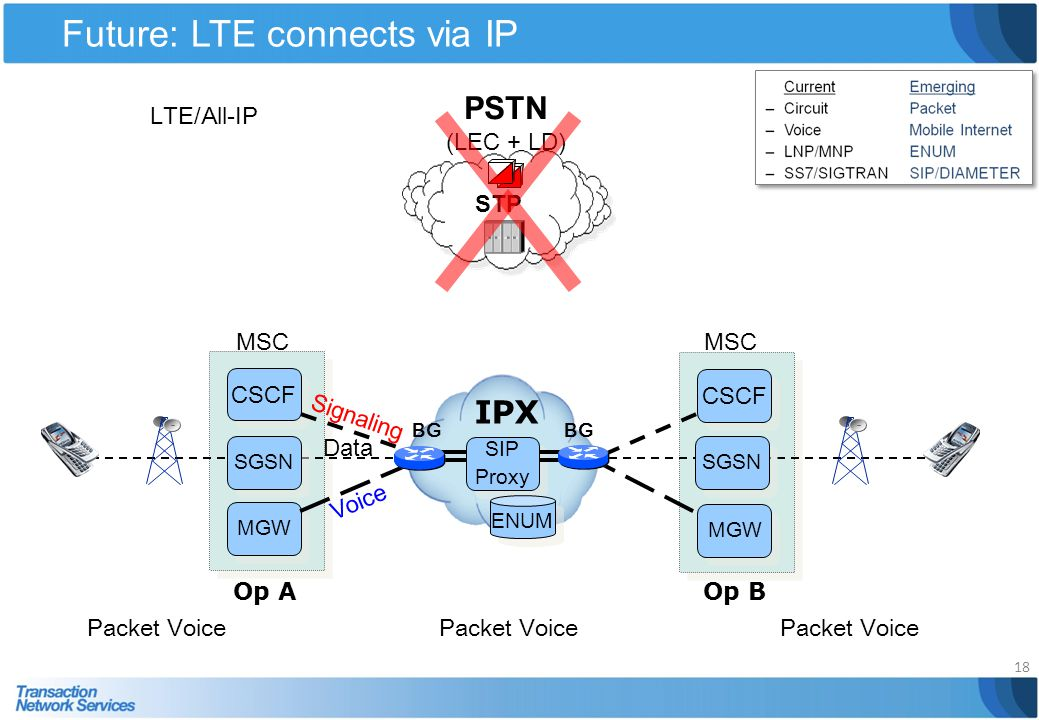 Future: LTE connects via IP