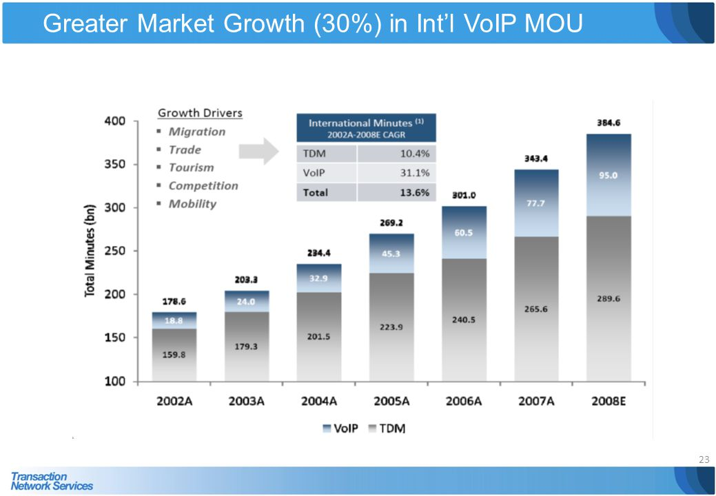 Greater Market Growth (30%) in Int'l VoIP MOU